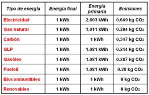 Calefacció i ACS Emissions
