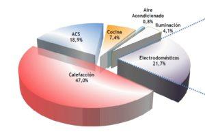 Calefacció i ACS Distribució de consum