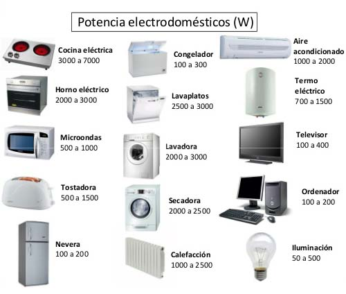 Estalviar a la factura elèctrica. Electrodomèstics
