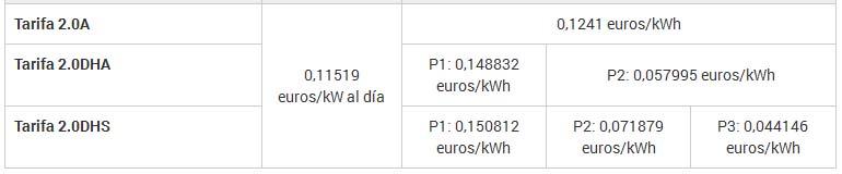 Estalviar a la factura elèctrica. Tarifes