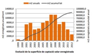Solar-tèrmica Evolució