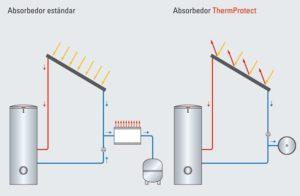 Solar-tèrmica Absorvedor