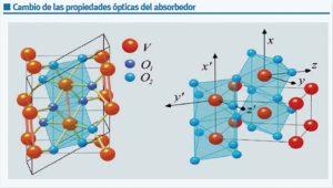 Solar-tèrmica Propietats absorvedors