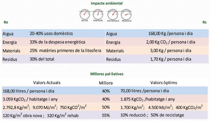 Edificació i eficiència energètica